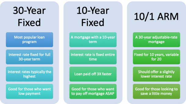 30-year vs 10-year mortgage