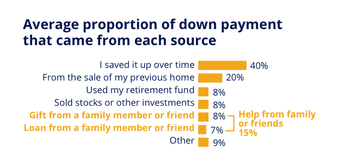 how the average home buyer sources their down payment