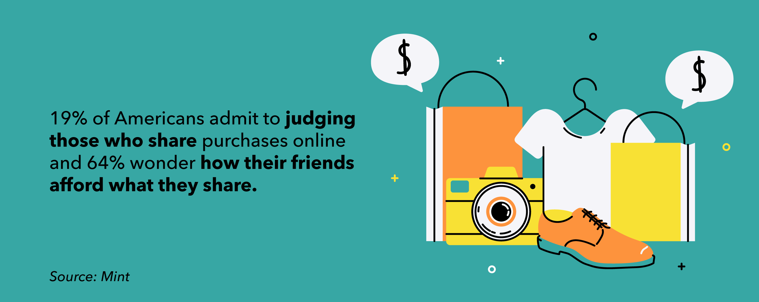 20% of users judge others for sharing their purchases, 64% wonder how their friends afford these purchases